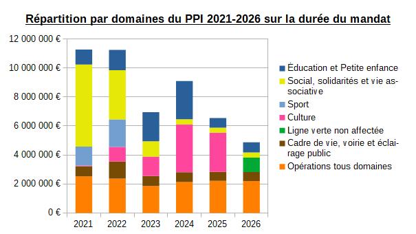 Plan pluriannuel d'investissement 2021-2026